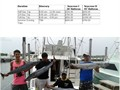 Sea Cross Fishing Miami offers you the best fishing adventure in Miami Beach FL area at the reasona